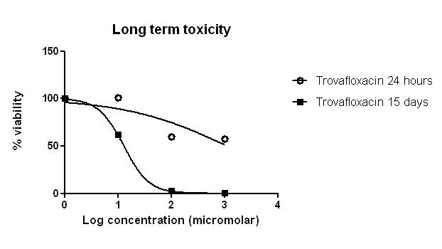 Long Term Toxicity