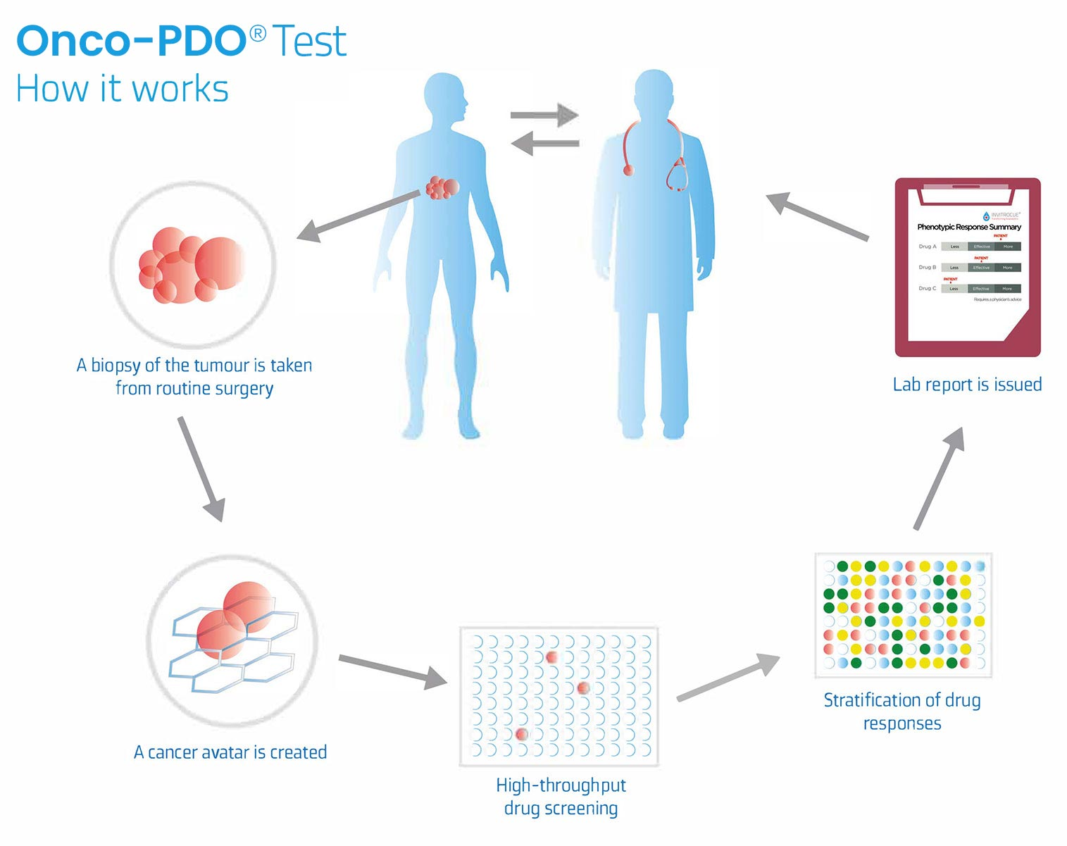 Onco PDO Test - How it works